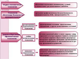 обеспечение надлежащих гигиенических условий в соответствии с регламентациями
