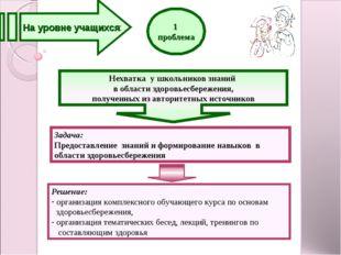 1. На уровне учащихся 1 проблема Задача: Предоставление знаний и формирование