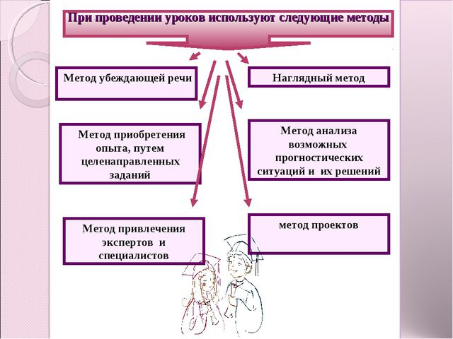 Метод убеждающей речи При проведении уроков используют следующие методы Мето...