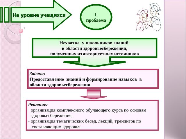 1. На уровне учащихся 1 проблема Задача: Предоставление знаний и формирование...
