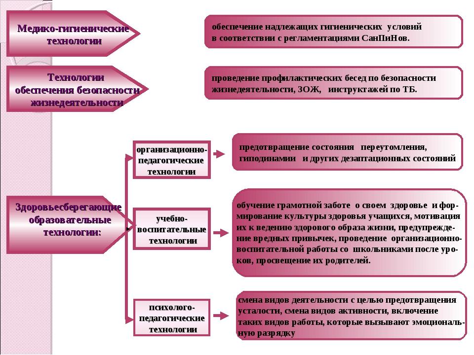 обеспечение надлежащих гигиенических условий в соответствии с регламентациями...