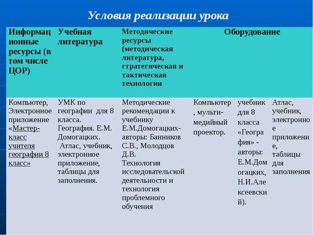 Условия реализации урока Информационные ресурсы (в том числе ЦОР) Учебная лит...