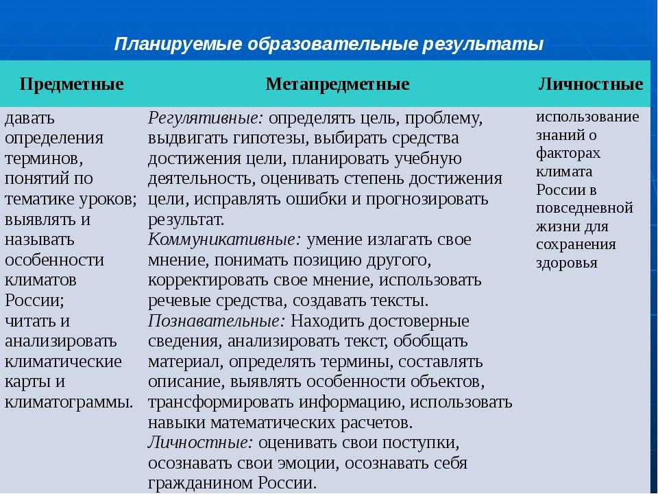 Планируемые образовательные результаты Предметные Метапредметные Личностные д...
