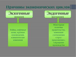 Причины экономических циклов Экзогенные (внешние) Эндогенные (внутренние) Вой