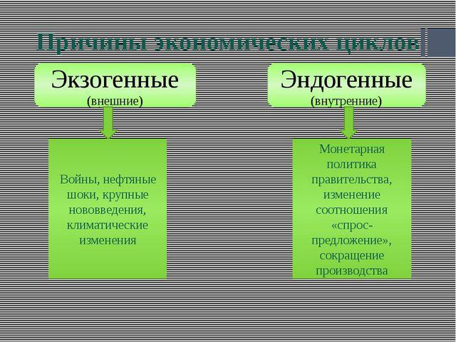 Причины экономических циклов Экзогенные (внешние) Эндогенные (внутренние) Вой...