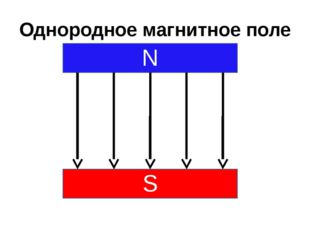 Однородное магнитное поле N S