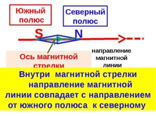 S N направление магнитной линии Ось магнитной стрелки Южный полюс Северный п