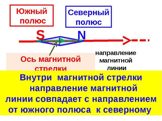 S N направление магнитной линии Ось магнитной стрелки Южный полюс Северный п...