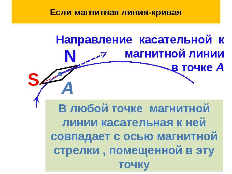 Если магнитная линия-кривая S N А Направление касательной к магнитной линии в...