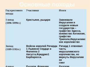 Основные походы Год крестового похода Участники Итоги 1 поход (1096-1099гг.)