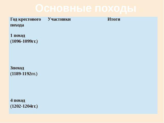 Основные походы Год крестового похода Участники Итоги 1 поход (1096-1099гг.)...