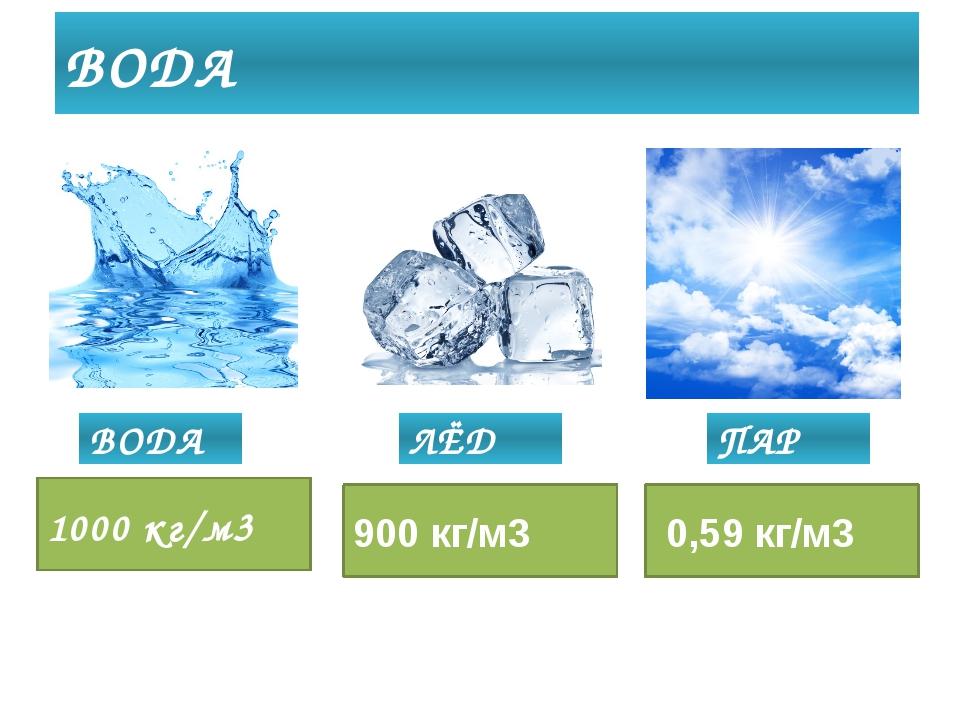 ВОДА ВОДА ЛЁД ПАР 1000 кг/м3 900 кг/м3 0,59 кг/м3