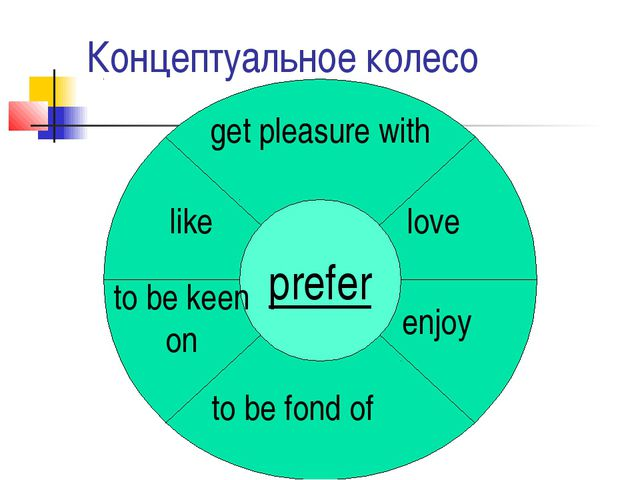 Концептуальное колесо prefer love to be fond of enjoy like get pleasure with...