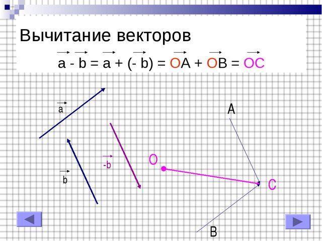 Вычитание векторов a - b = a + (- b) = OA + OB = OC a b -b A B C O C O