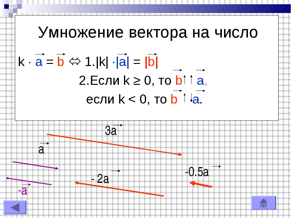 Умножение вектора на число k · a = b  1. k  · a  =  b  2.Если k ≥ 0, то b a,...