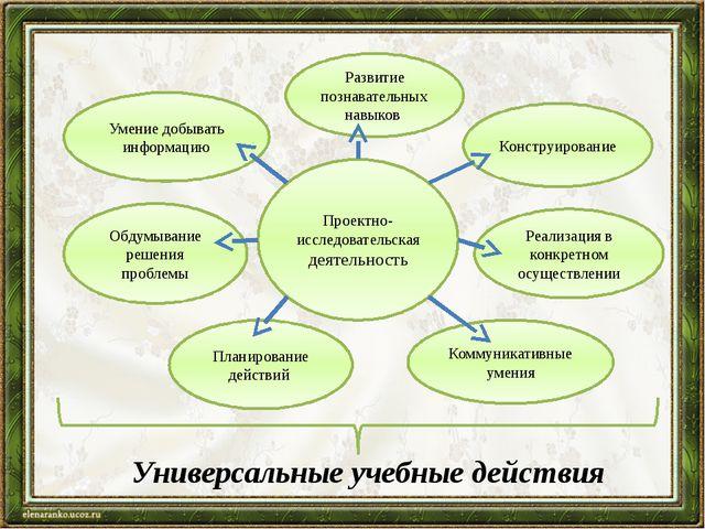 Проектно-исследовательская деятельность Умение добывать информацию Обдумывани...