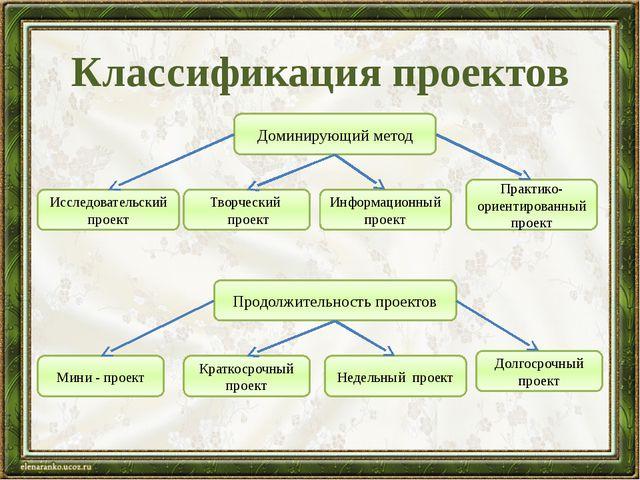 Классификация проектов Доминирующий метод Исследовательский проект Творческий...