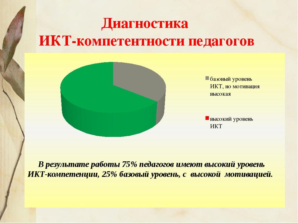 Диагностика ИКТ-компетентности педагогов В результате работы 75% педагогов им...