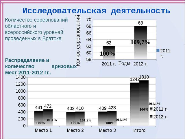 Исследовательская деятельность Кол-во соревнований Количество соревнований об...