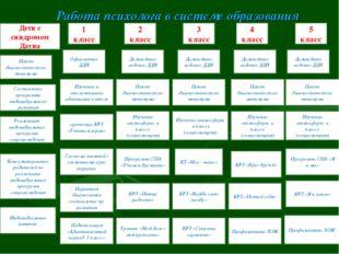 Работа психолога в системе образования 2 класс Пакет диагностического минимум