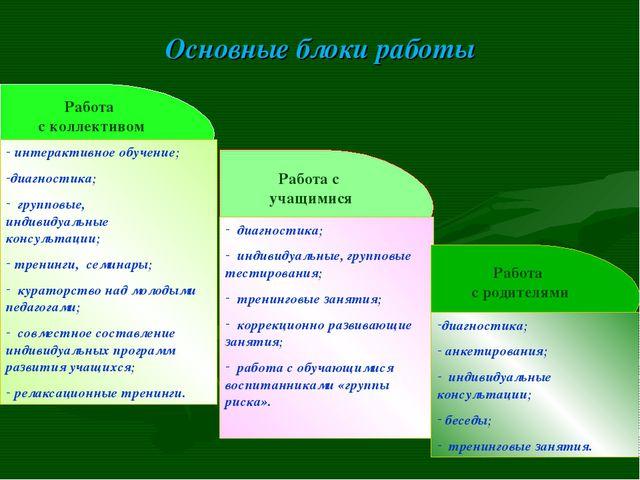 Основные блоки работы