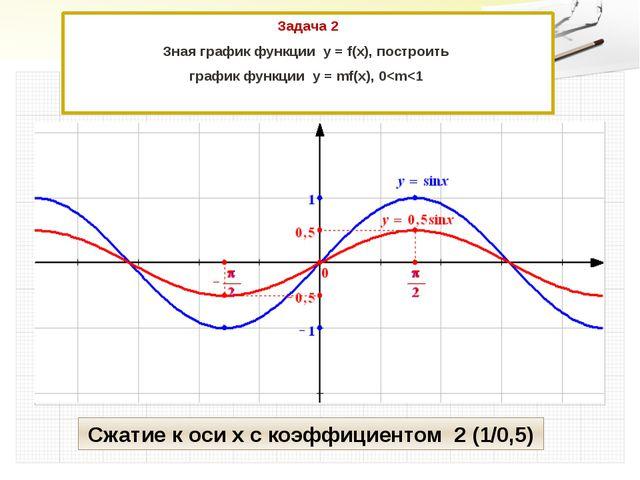 Задача 2 Зная график функции у = f(x), построить график функции у = mf(x), 0