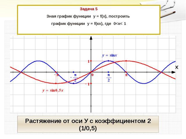 Задача 5 Зная график функции у = f(x), построить график функции у = f(кx), где 0