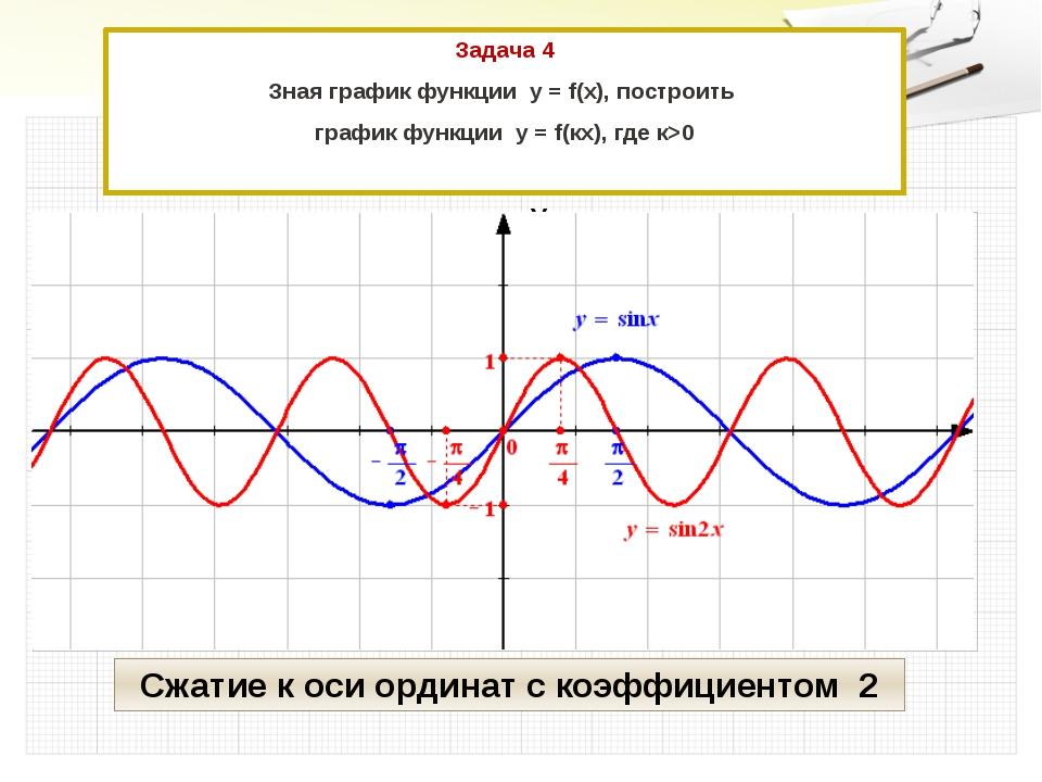 Задача 4 Зная график функции у = f(x), построить график функции у = f(кx), гд...