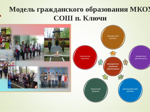 Модель гражданского образования МКОУ СОШ п. Ключи