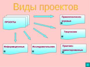 ПРОЕКТЫ Информационные Исследовательские Практико- ориентированные Творческие