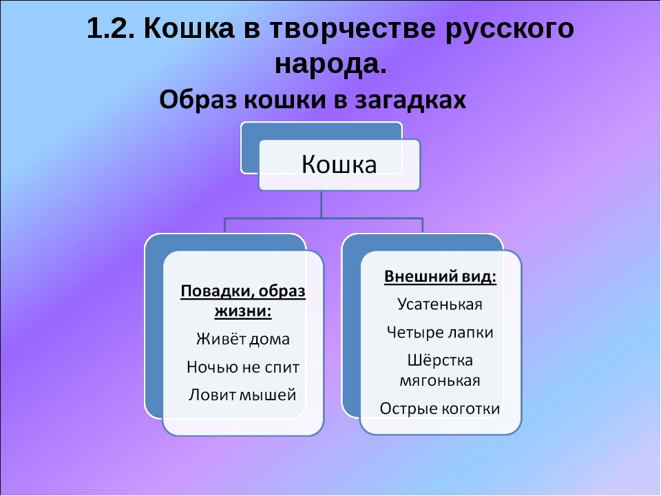 1.2. Кошка в творчестве русского народа.