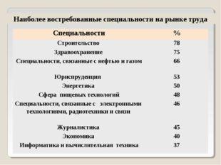 Наиболее востребованные специальности на рынке труда Специальности% Строител