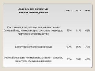 Доля тех, кто полностью или в основном доволен2012 г.2013 г.2014 г. Состоя