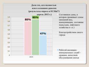 Доля тех, кто полностью или в основном доволен (результаты опроса в КСИиГХ ап
