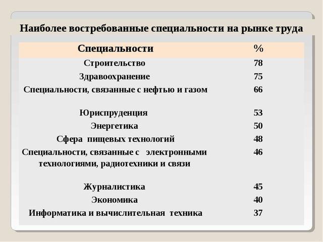 Наиболее востребованные специальности на рынке труда Специальности% Строител...