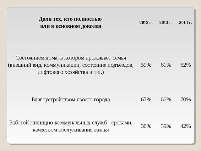Доля тех, кто полностью или в основном доволен2012 г.2013 г.2014 г. Состоя...