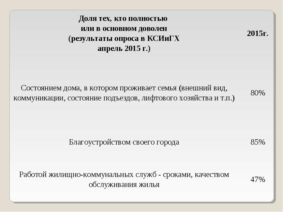 Доля тех, кто полностью или в основном доволен (результаты опроса в КСИиГХ ап...
