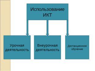 Использование ИКТ Урочная деятельность Внеурочная деятельность Дистанционное