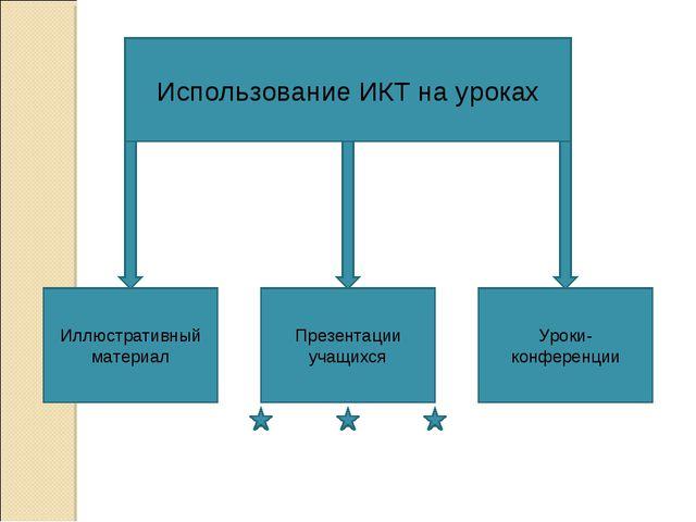 Использование ИКТ на уроках Иллюстративный материал Презентации учащихся Урок...