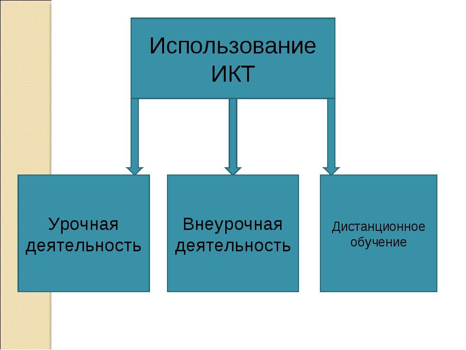 Использование ИКТ Урочная деятельность Внеурочная деятельность Дистанционное...