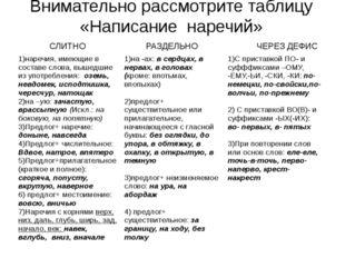 Внимательно рассмотрите таблицу «Написание наречий» СЛИТНО РАЗДЕЛЬНО ЧЕРЕЗ ДЕ