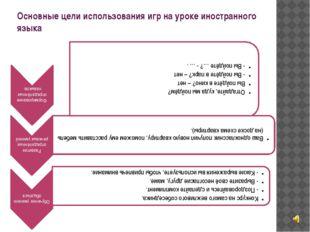 Основные цели использования игр на уроке иностранного языка