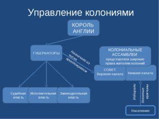 Управление колониями Судебная власть Исполнительная власть Законодательная вл