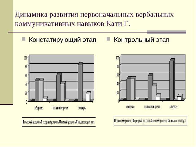 Динамика развития первоначальных вербальных коммуникативных навыков Кати Г. К...
