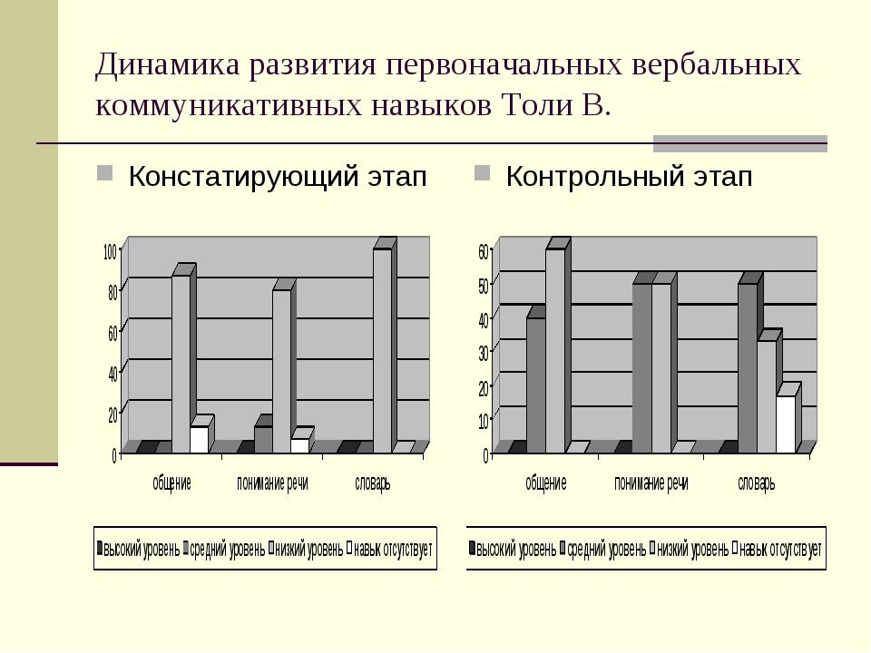 Динамика развития первоначальных вербальных коммуникативных навыков Толи В. К...