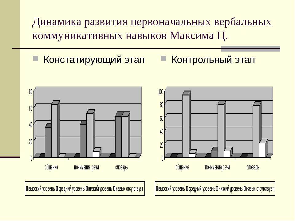 Динамика развития первоначальных вербальных коммуникативных навыков Максима Ц...