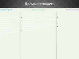 Промышленность Химическаяпром. Высокоразвито. Производствосернойкислоты и суп