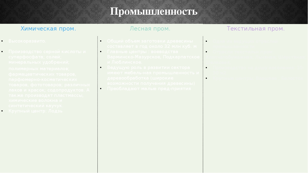 Промышленность Химическаяпром. Высокоразвито. Производствосернойкислоты и суп...