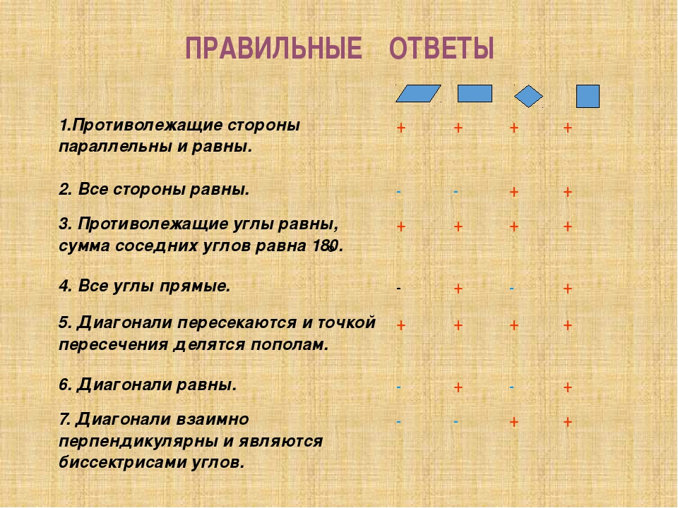 ПРАВИЛЬНЫЕ ОТВЕТЫ 1.Противолежащие стороны параллельны и равны. + + + + 2. Вс...