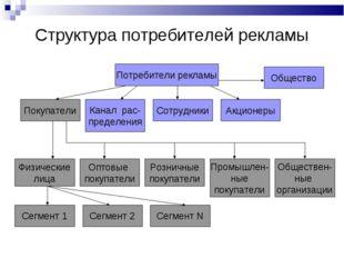 Структура потребителей рекламы Потребители рекламы Сегмент 1 Канал рас- преде